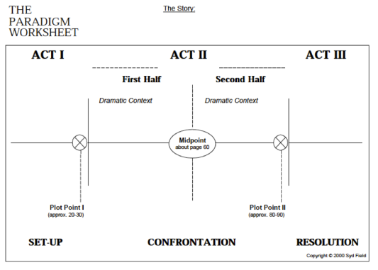 Image of Syd Fields Paradigm Worksheet